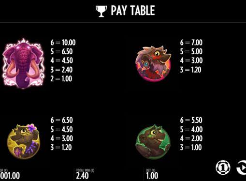 Таблиця виплат в апараті Pink Elephants