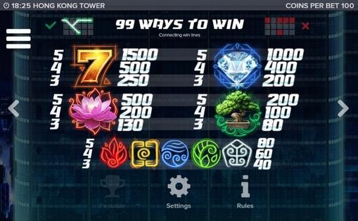 Таблиця виплат в грі Hong Kong Tower