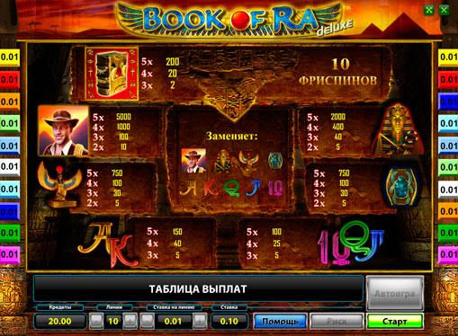 Таблиця виплат ігрового автомата Book of Ra Deluxe