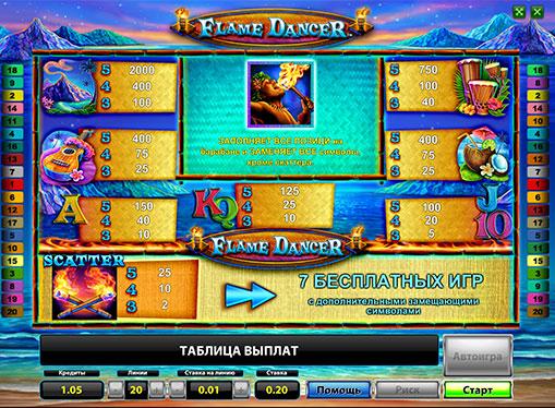 Таблиця коефіцієнтів і виплат в автоматі Flame Dancer