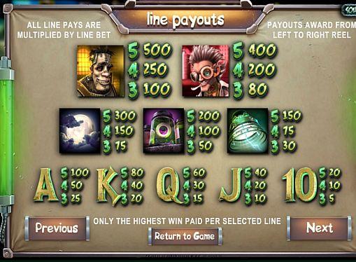 Таблиця виплат в онлайн апараті Frankenslot's Monster