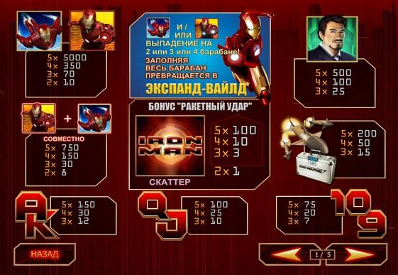 Опис ігрових символів Iron Man