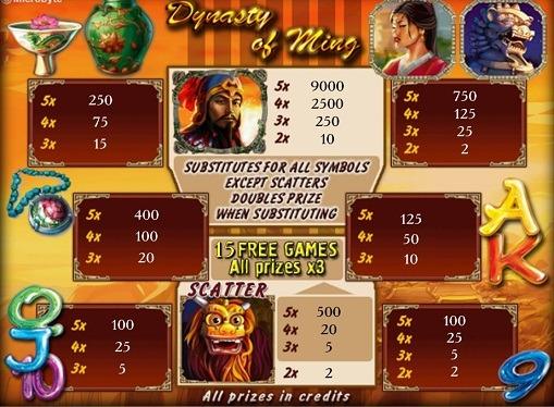 Опис гри на автоматі Dynasty of Ming