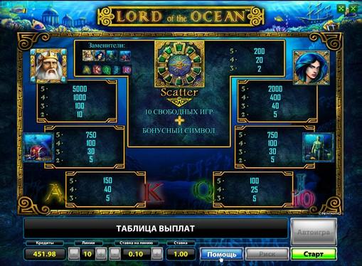 Таблиця виплат в автоматі Lord of the Ocean