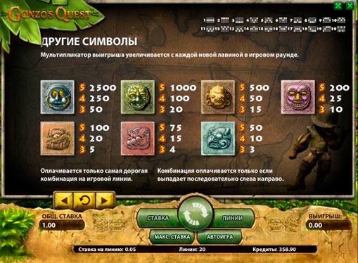 Опис символів і коефіцієнтів гри Gonzo's Quest
