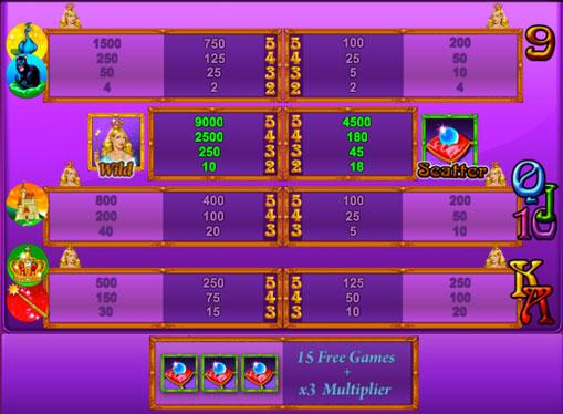 Фріспіни і коефіцієнти слота Magic Princess