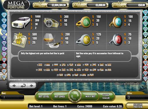 Коефіцієнти множення ігрового автомата Mega Fortune