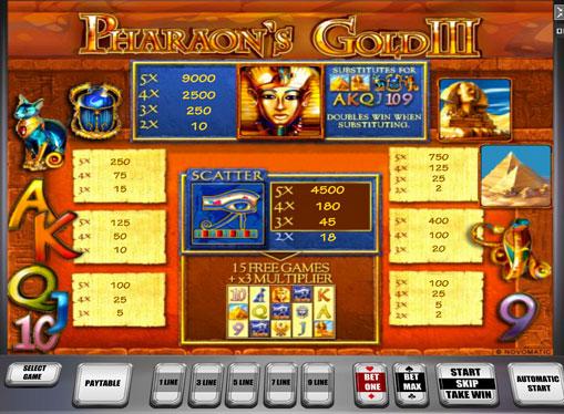 Таблиця коефіцієнтів слота Pharaoh's Gold III