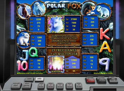 Таблиця коефіцієнтів множення автомата Polar Fox