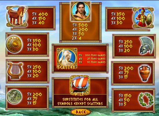 Таблиця виплат слота Odysseus