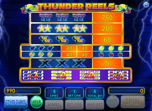 Таблиця з коефіцієнтами множення в автоматі Thunder Reels