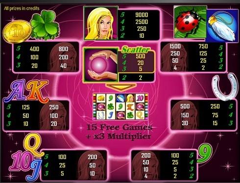 Символи і правила автомата Lucky Lady's Charm