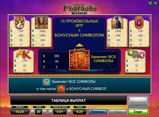 Таблиця виплат автомата Pharaohs Ring