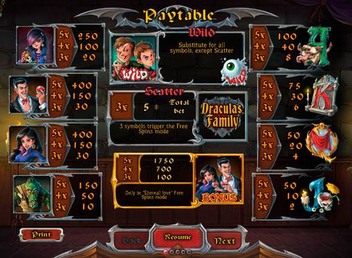 Таблиця виплат онлайн апарату Dracula`s Family