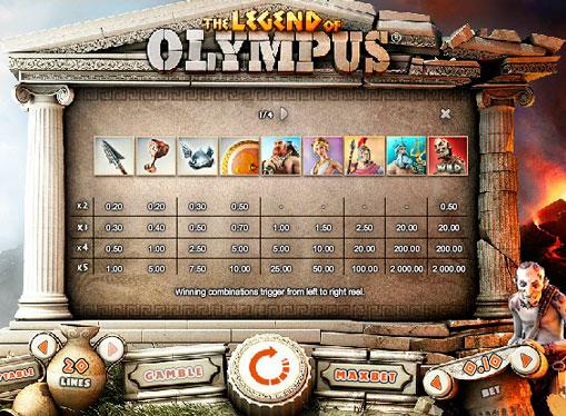 Legend of Olympus - коефіцієнти бонус гри