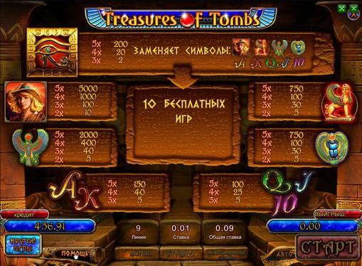 Таблиця виплат в онлайн автоматі Treasures of Tombs